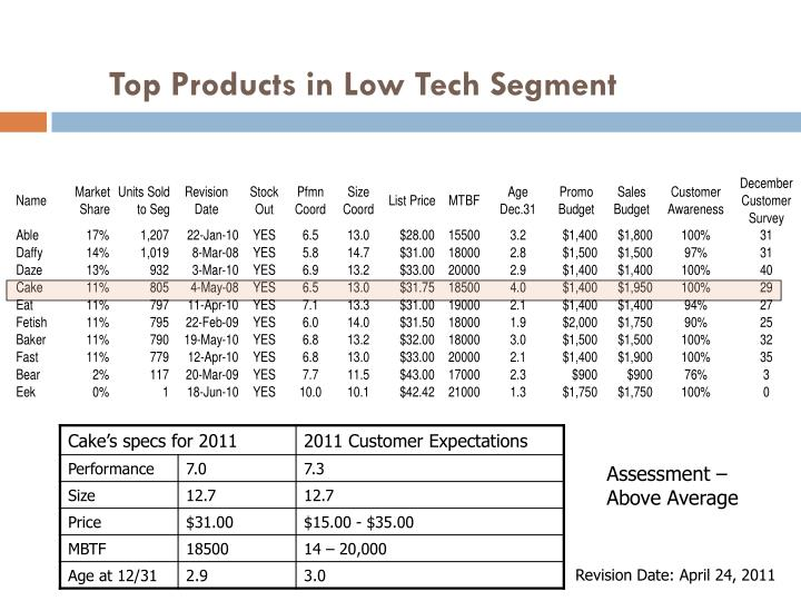 Top Products in Low Tech Segment