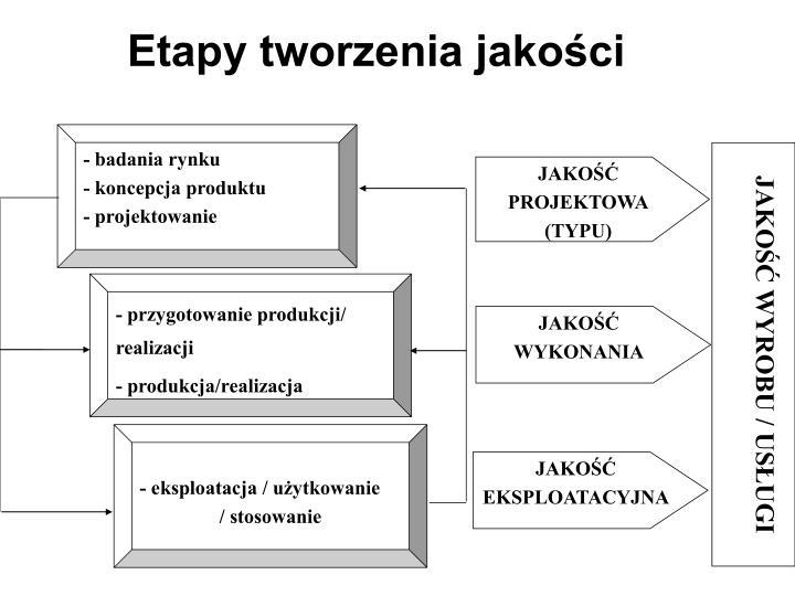 - badania rynku
