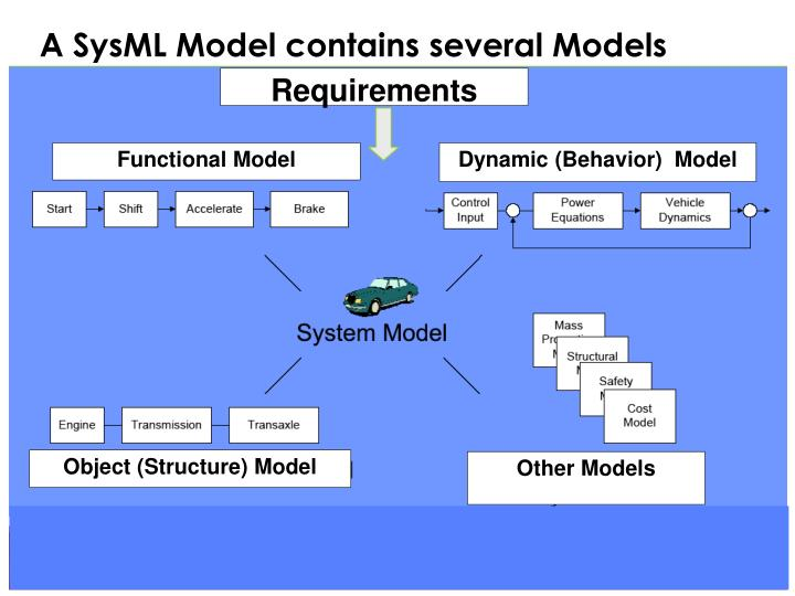 A SysML Model contains several Models