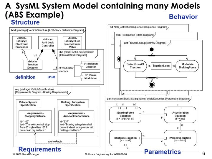 A  SysML System Model containing many Models