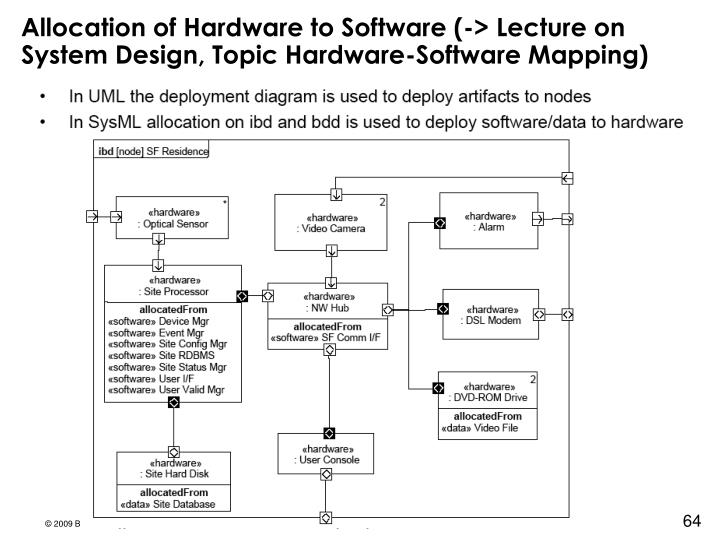 Allocation of Hardware to Software (-> Lecture on System Design, Topic Hardware-Software Mapping)