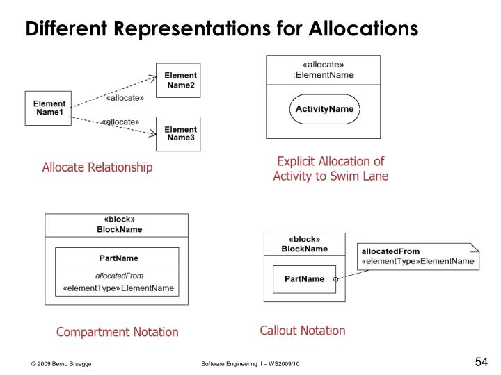Different Representations for Allocations