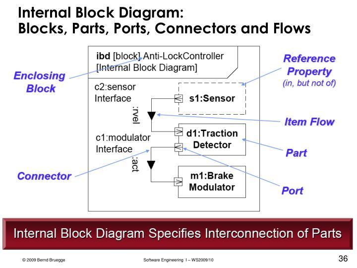 Internal Block Diagram: