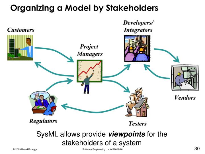 Organizing a Model by Stakeholders