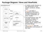 package diagram views and viewpoints