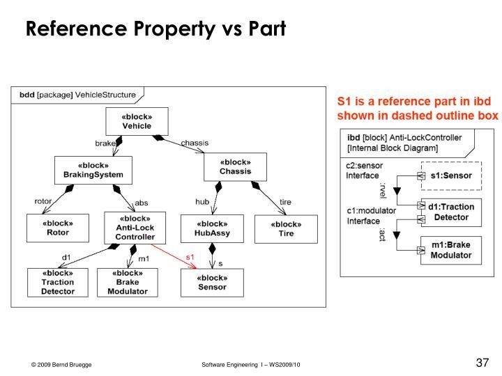 Reference Property vs Part