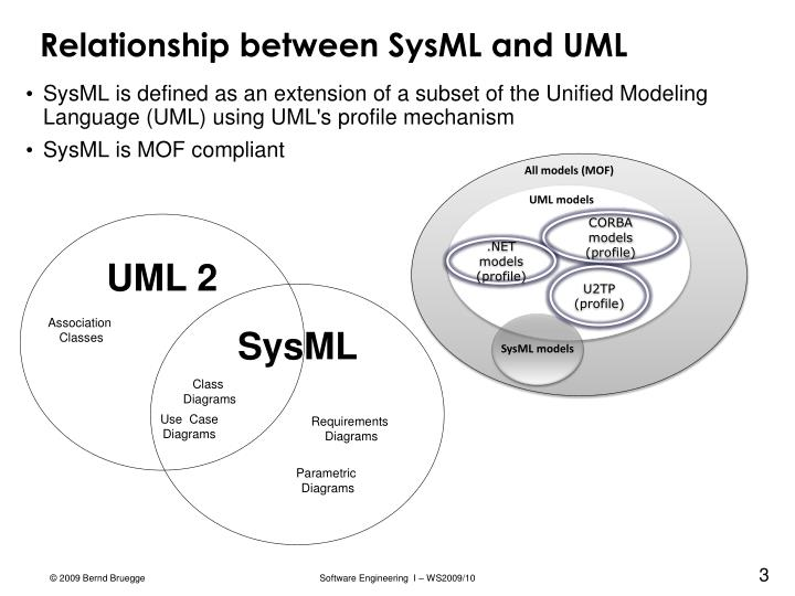 Relationship between sysml and uml