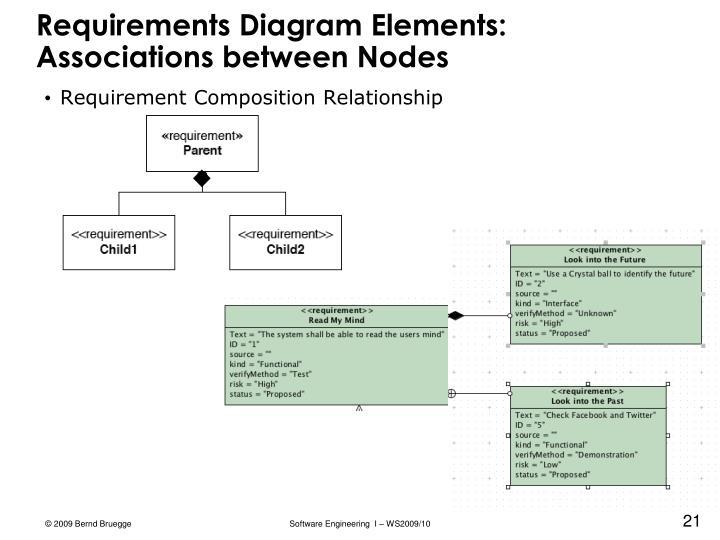 Requirements Diagram Elements: Associations between Nodes