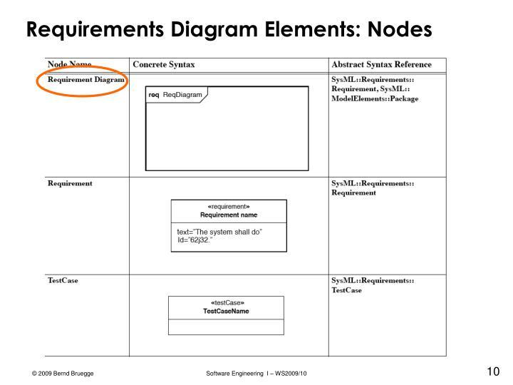 Requirements Diagram Elements: Nodes