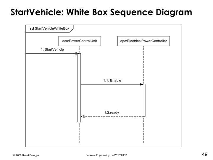 StartVehicle: White Box Sequence Diagram