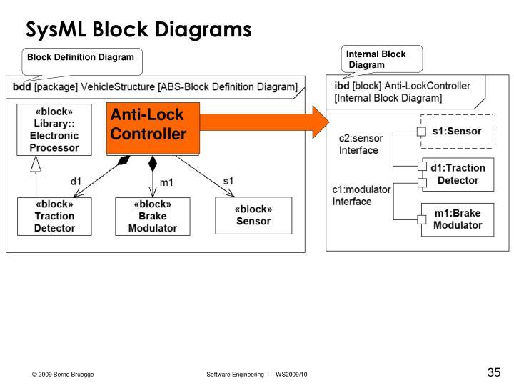 SysML Block Diagrams