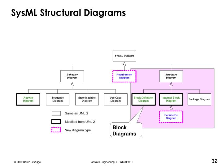 SysML Structural Diagrams