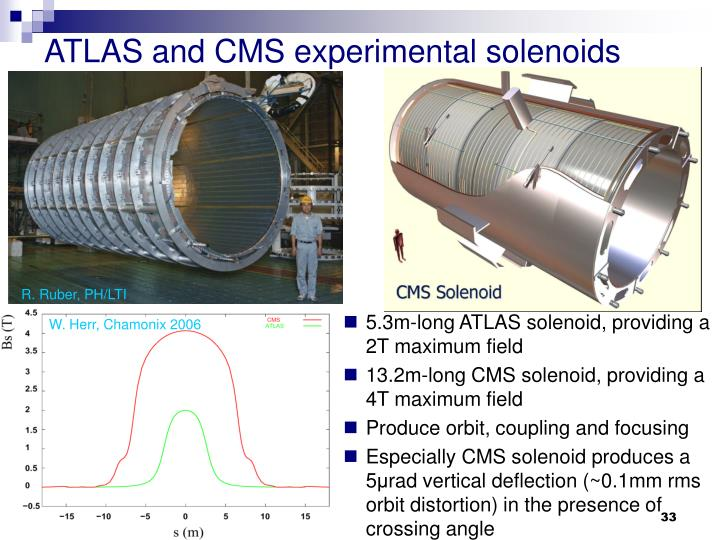 ATLAS and CMS experimental solenoids