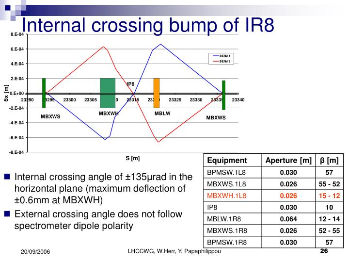 Internal crossing bump of IR8