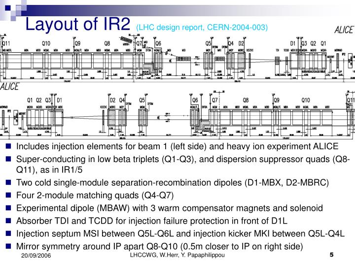 Layout of IR2