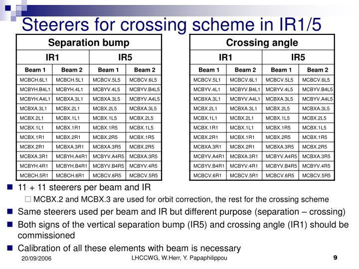 Steerers for crossing scheme in IR1/5