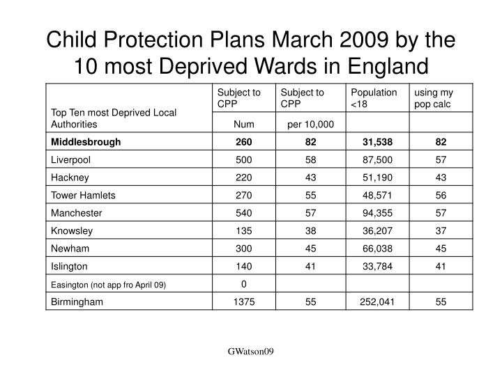 Child Protection Plans March 2009 by the 10 most Deprived Wards in England