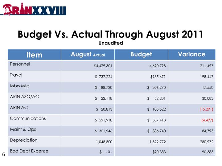 Budget Vs. Actual Through August 2011