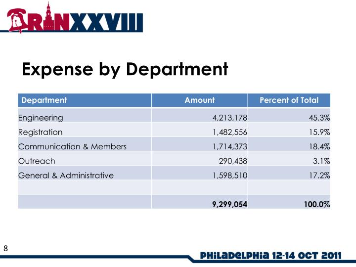 Expense by Department