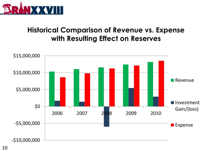 Historical Comparison of Revenue vs. Expense