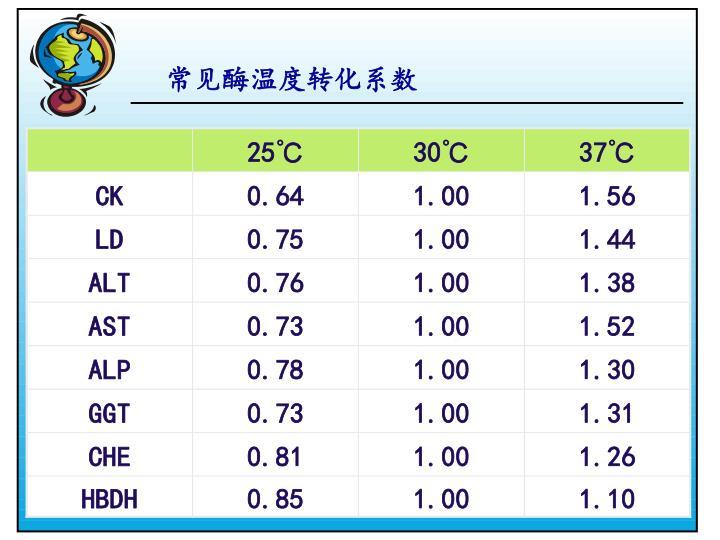 常见酶温度转化系数