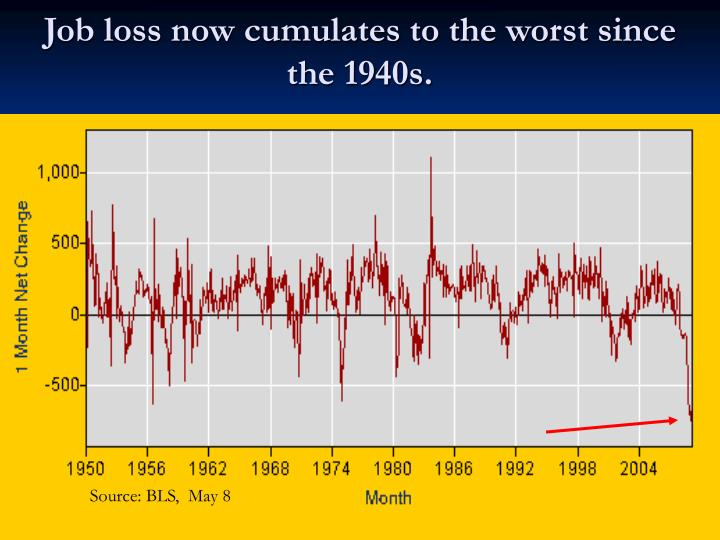 Job loss now cumulates to the worst since the 1940s.