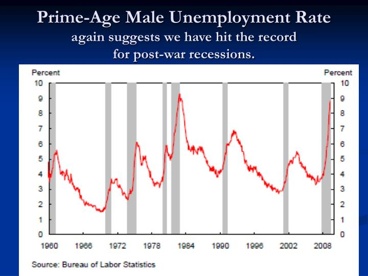 Prime-Age Male Unemployment Rate