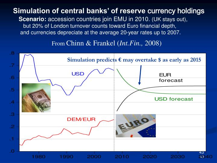 Simulation of central banks' of reserve