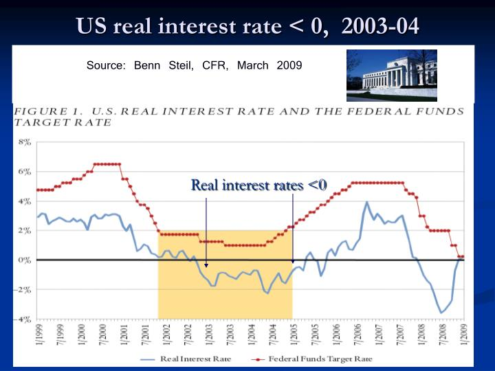 Us real interest rate 0 2003 04