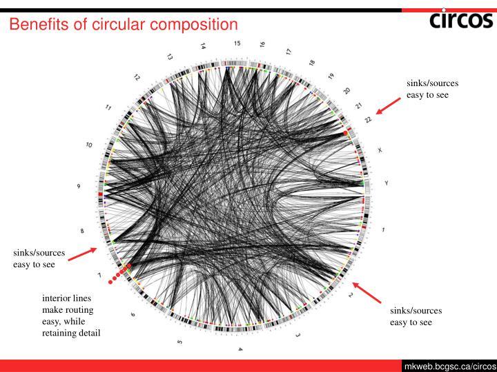 Benefits of circular composition