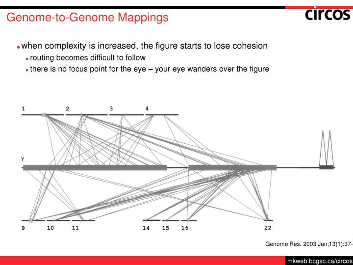 Genome-to-Genome Mappings