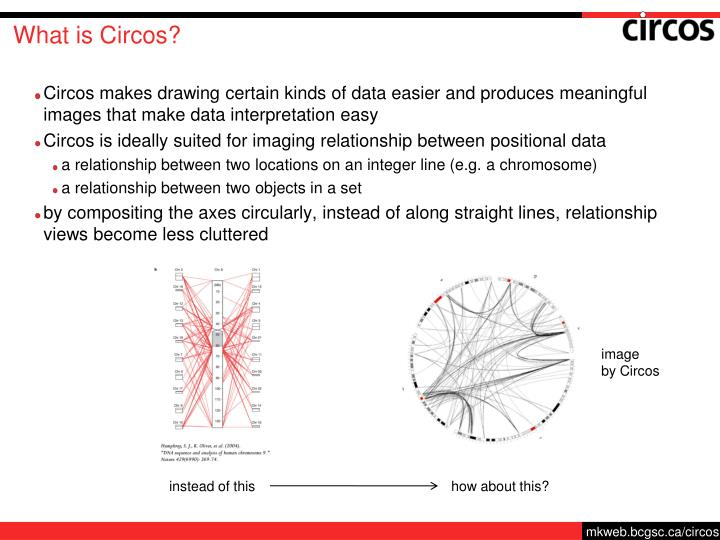 What is Circos?