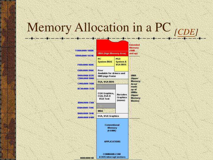 Memory Allocation in a PC