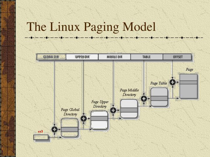 The Linux Paging Model
