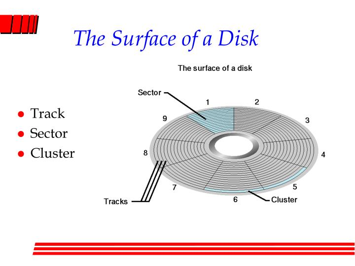 The Surface of a Disk