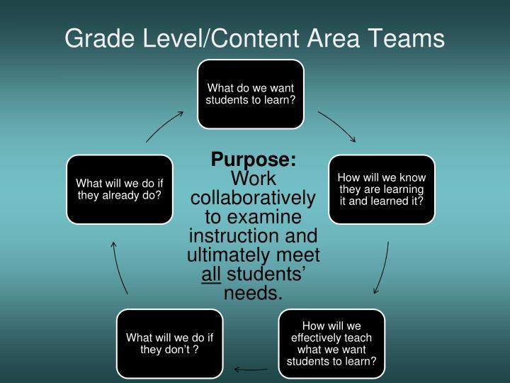 Grade Level/Content Area Teams