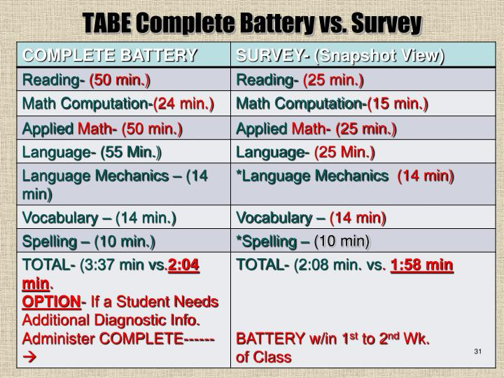 TABE Complete Battery vs. Survey
