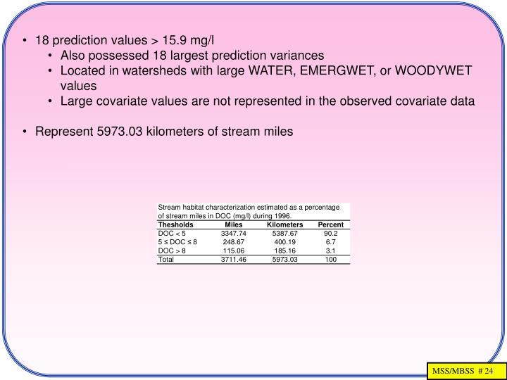 18 prediction values > 15.9 mg/l
