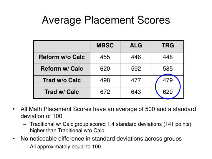 Average Placement Scores