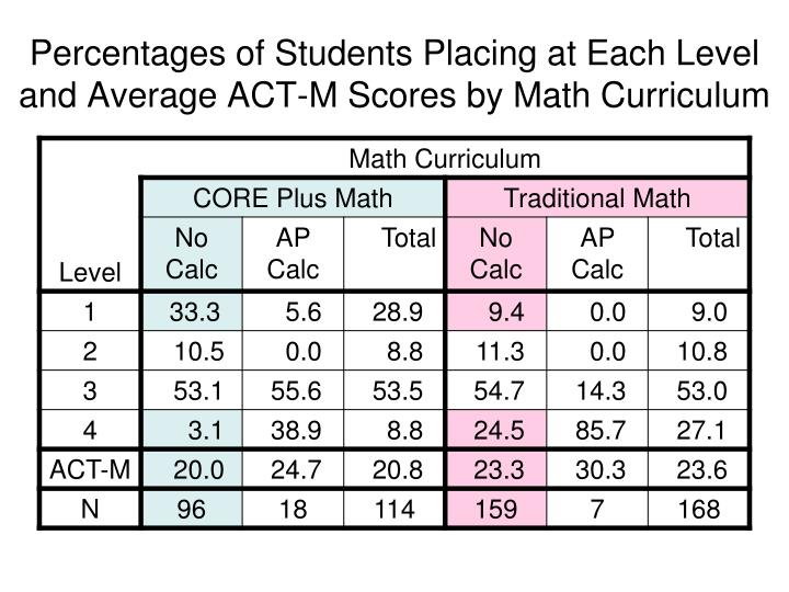 Percentages of Students Placing at Each Level and Average ACT-M Scores by Math Curriculum