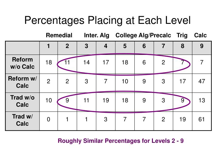Percentages Placing at Each Level