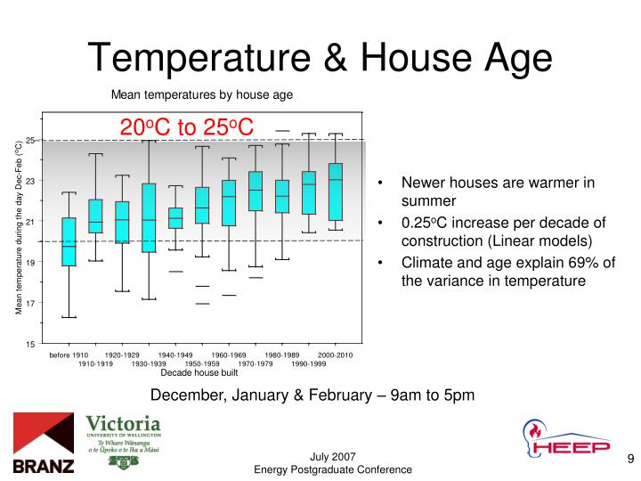 Newer houses are warmer in summer