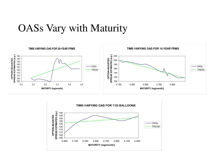 OASs Vary with Maturity