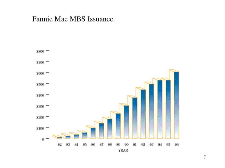Fannie Mae MBS Issuance