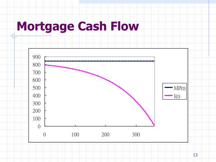Mortgage Cash Flow