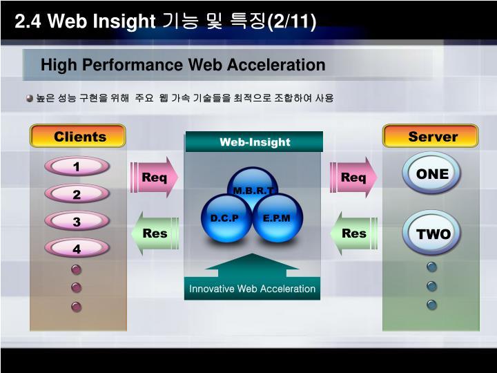 High Performance Web Acceleration