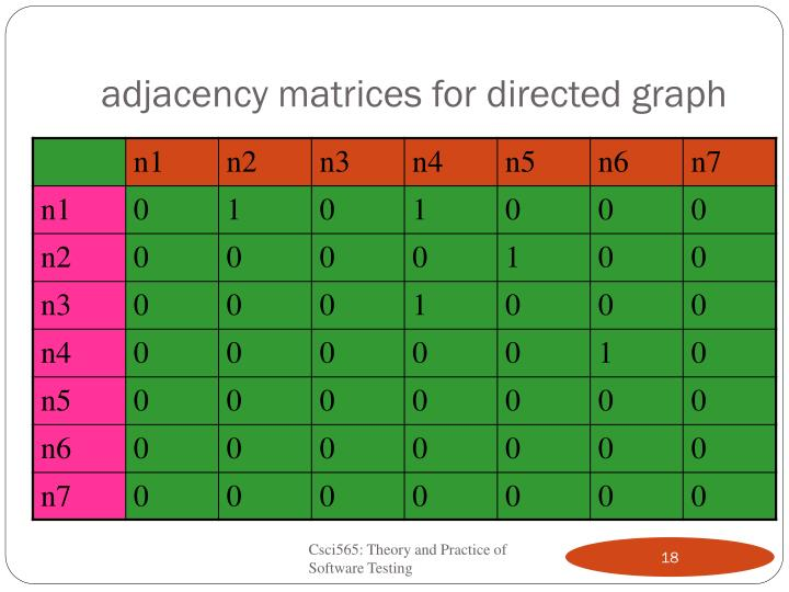 adjacency matrices for directed graph