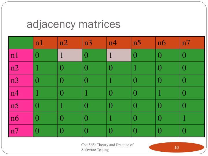 adjacency matrices