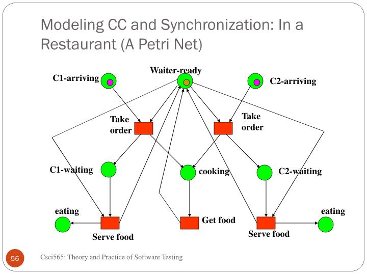 Modeling CC and Synchronization: In a Restaurant (A Petri Net)