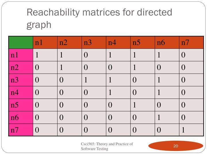 Reachability matrices for directed graph